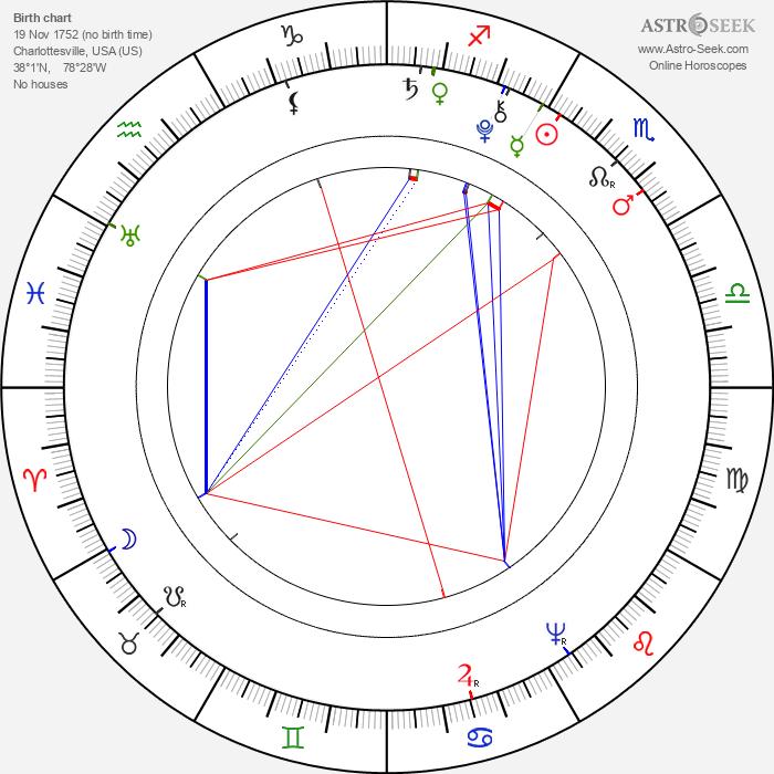 George Rogers Clark - Astrology Natal Birth Chart