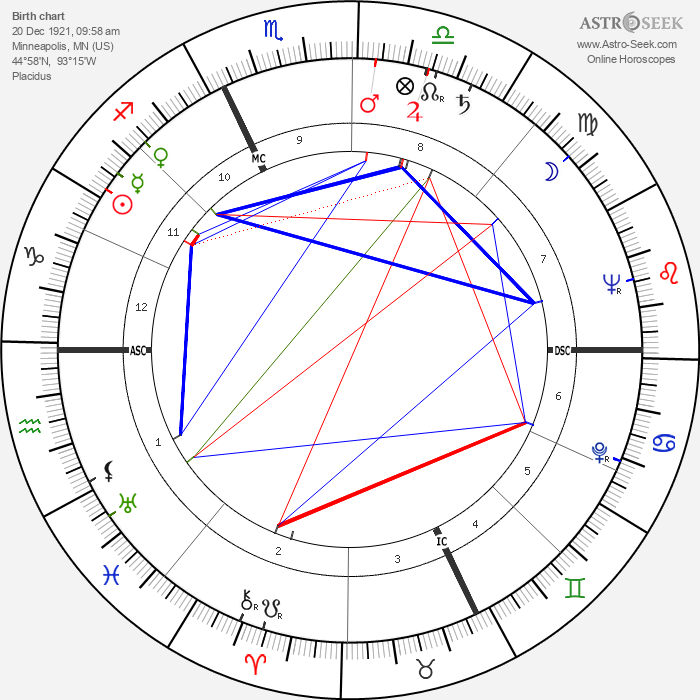 George Roy Hill - Astrology Natal Birth Chart