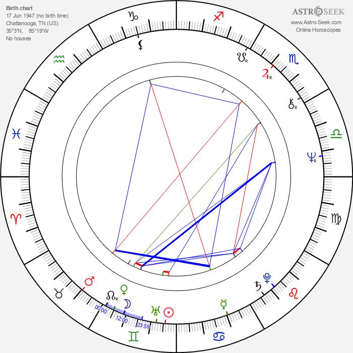 George S. Clinton - Astrology Natal Birth Chart