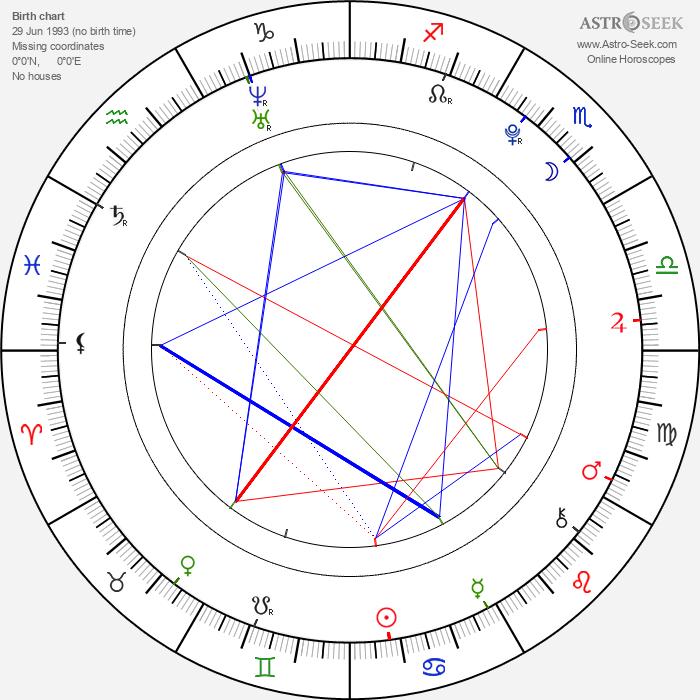 George Sampson - Astrology Natal Birth Chart