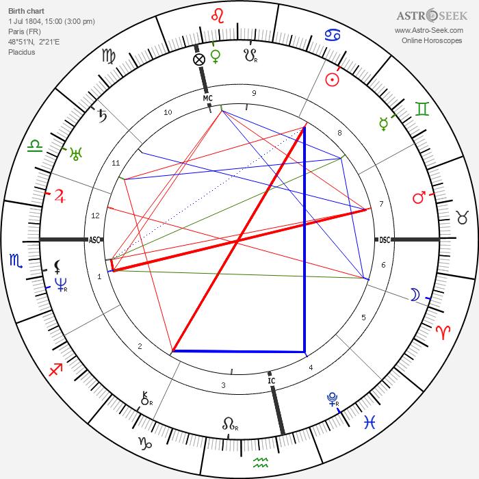 George Sand - Astrology Natal Birth Chart