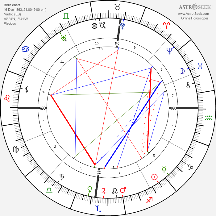 George Santayana - Astrology Natal Birth Chart