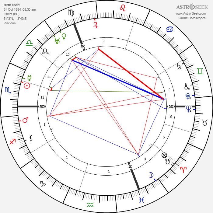 George Sarton - Astrology Natal Birth Chart