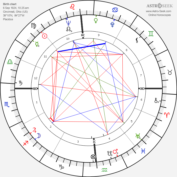 George Schmees - Astrology Natal Birth Chart
