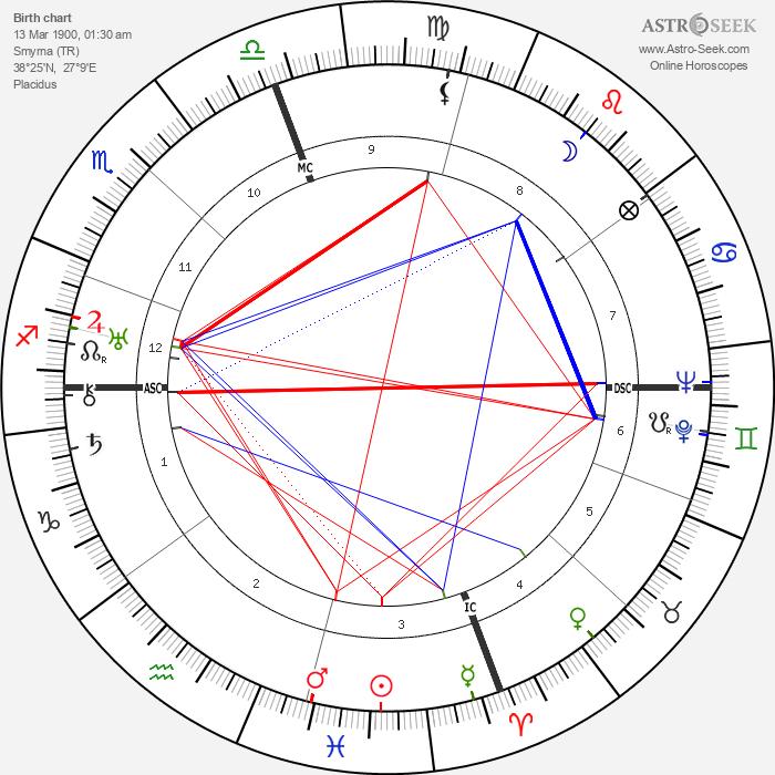 George Seferis - Astrology Natal Birth Chart