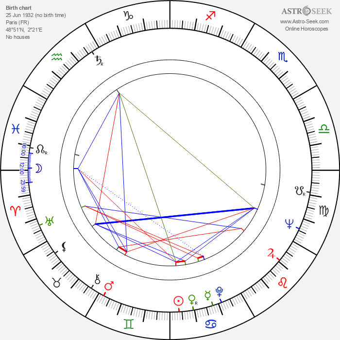 George Sluizer - Astrology Natal Birth Chart