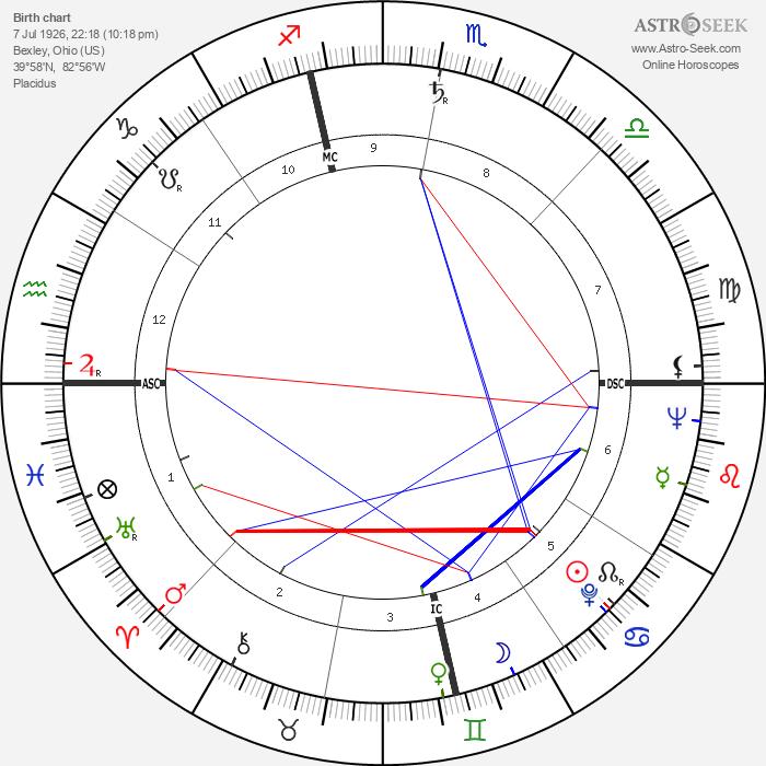 George Spencer - Astrology Natal Birth Chart
