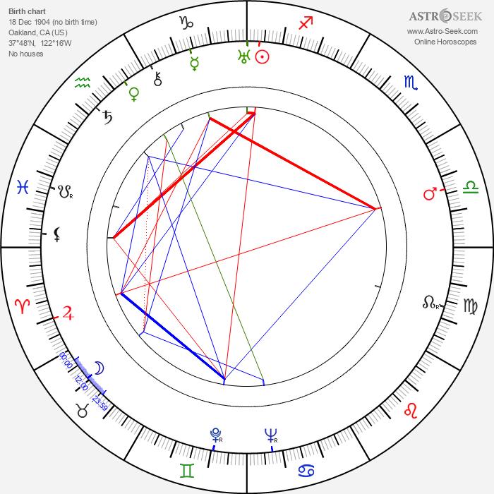 George Stevens - Astrology Natal Birth Chart