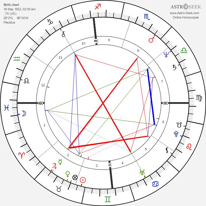 George Strait - Astrology Natal Birth Chart