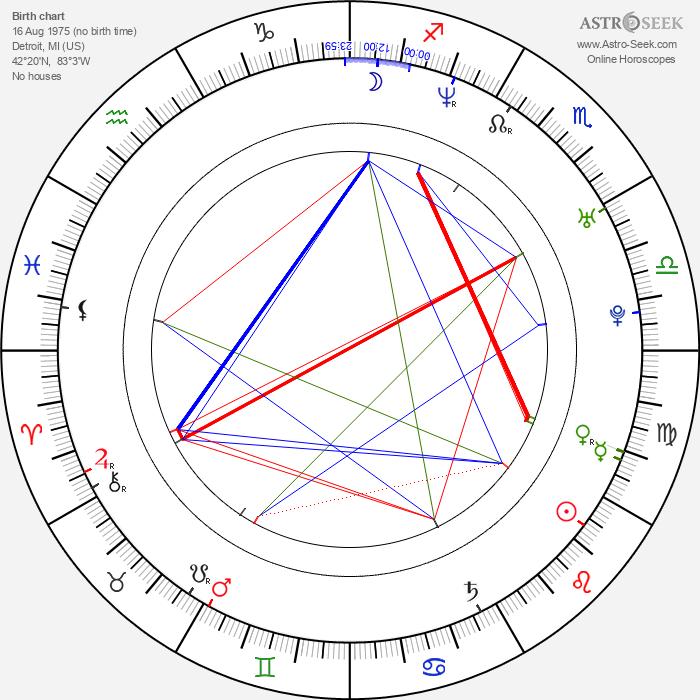 George Stults - Astrology Natal Birth Chart