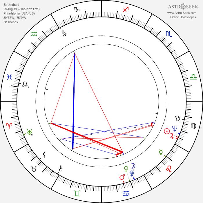 George T. Maloney - Astrology Natal Birth Chart
