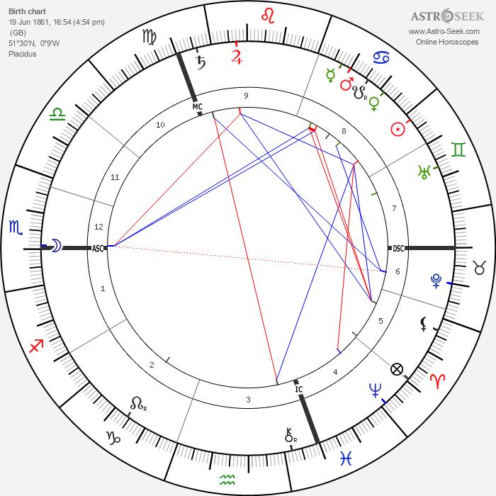 George Talbot - Astrology Natal Birth Chart