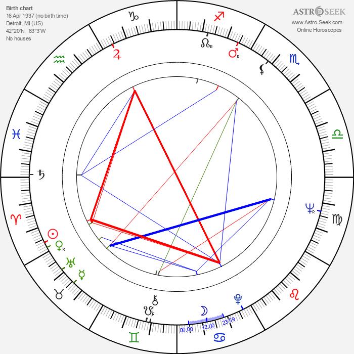 George 'The Animal' Steele - Astrology Natal Birth Chart