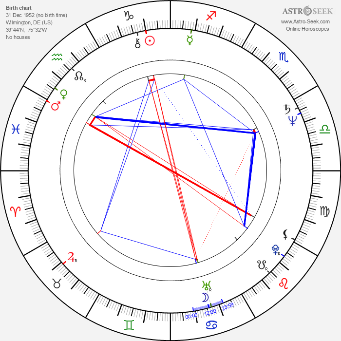 George Thorogood - Astrology Natal Birth Chart