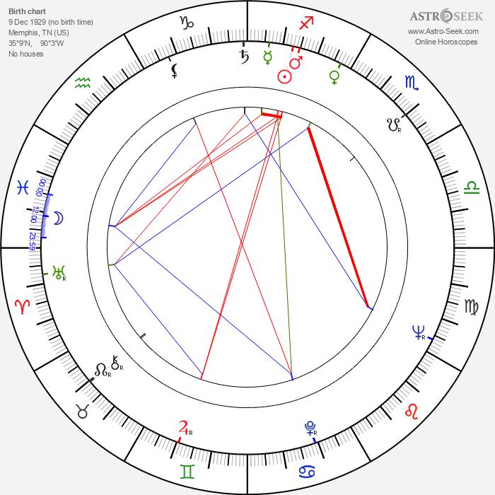George Touliatos - Astrology Natal Birth Chart