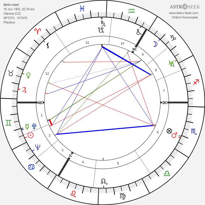 George Voskovec - Astrology Natal Birth Chart