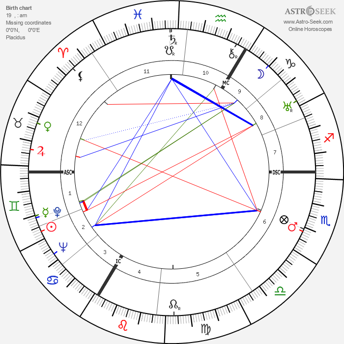 George Voskovec - Astrology Natal Birth Chart