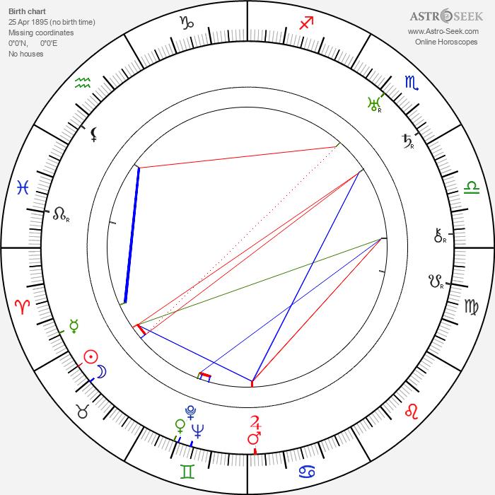 George W. Hill - Astrology Natal Birth Chart