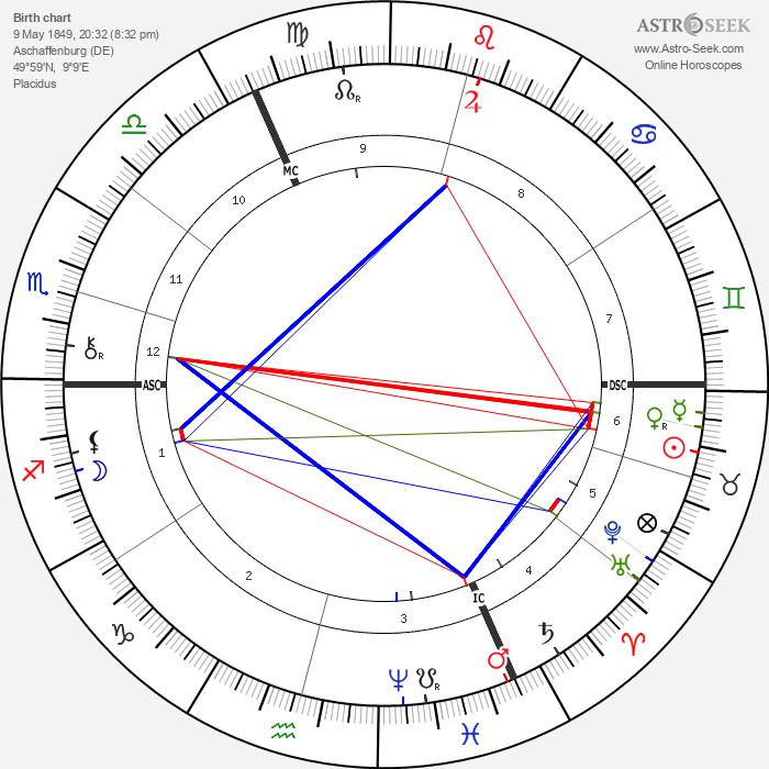 George W. Lippert - Astrology Natal Birth Chart
