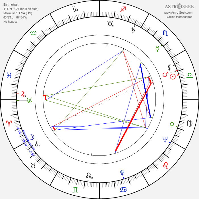 George W. Mead - Astrology Natal Birth Chart