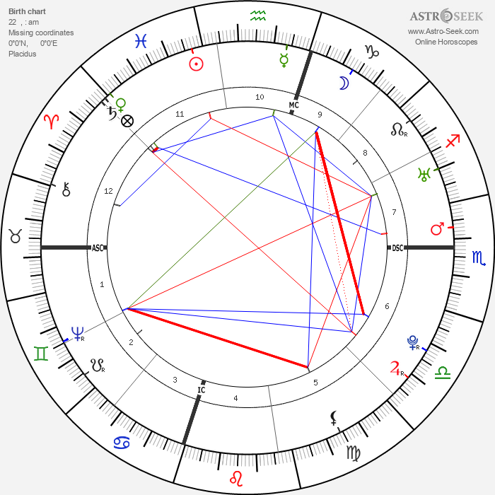George Washington - Astrology Natal Birth Chart