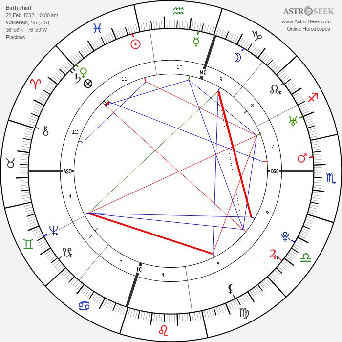 George Washington - Astrology Natal Birth Chart