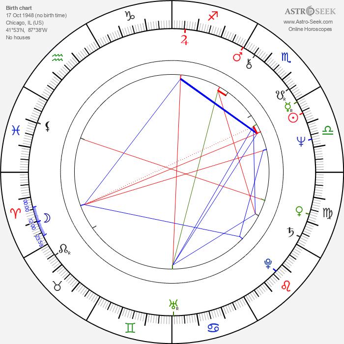 George Wendt - Astrology Natal Birth Chart