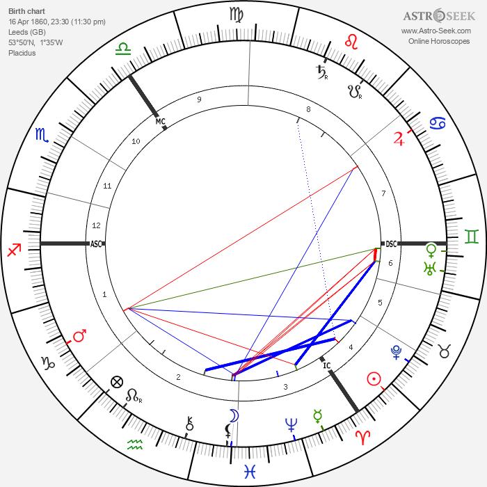 George Wilde - Astrology Natal Birth Chart