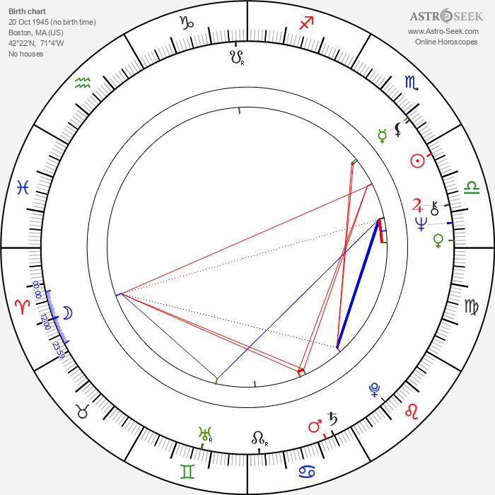 George Wyner - Astrology Natal Birth Chart