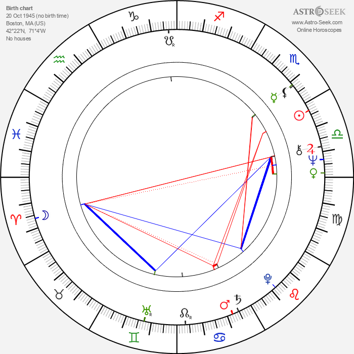 George Wyner - Astrology Natal Birth Chart