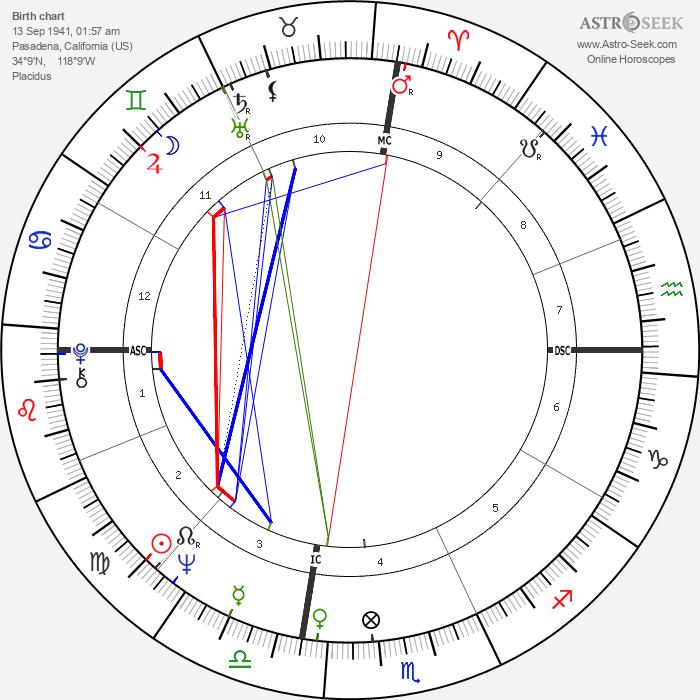 George Ziemann - Astrology Natal Birth Chart