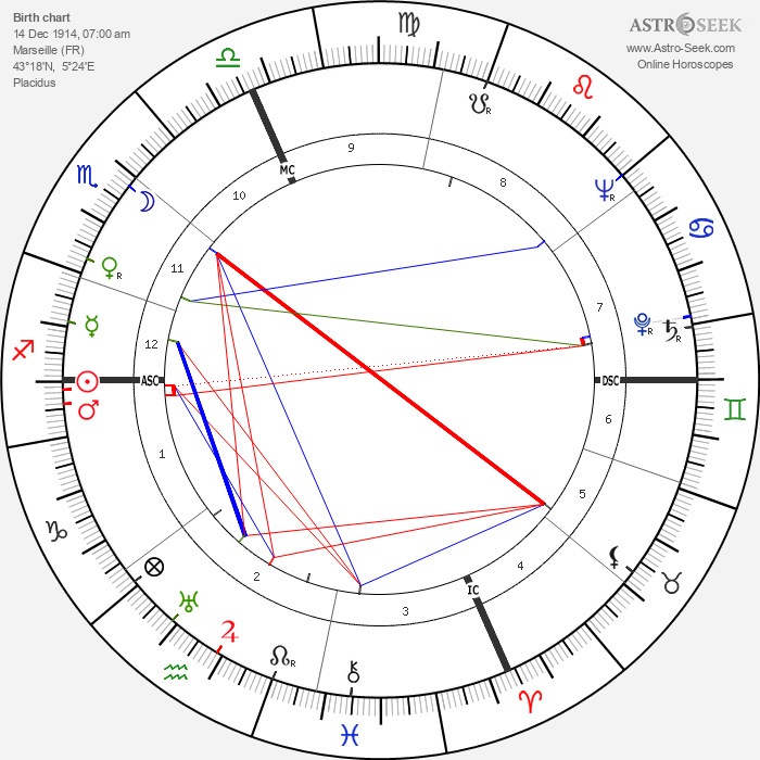 Georges Arditi - Astrology Natal Birth Chart