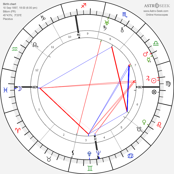 Georges Bataille - Astrology Natal Birth Chart