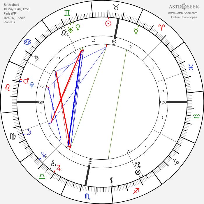 Georges Beller - Astrology Natal Birth Chart