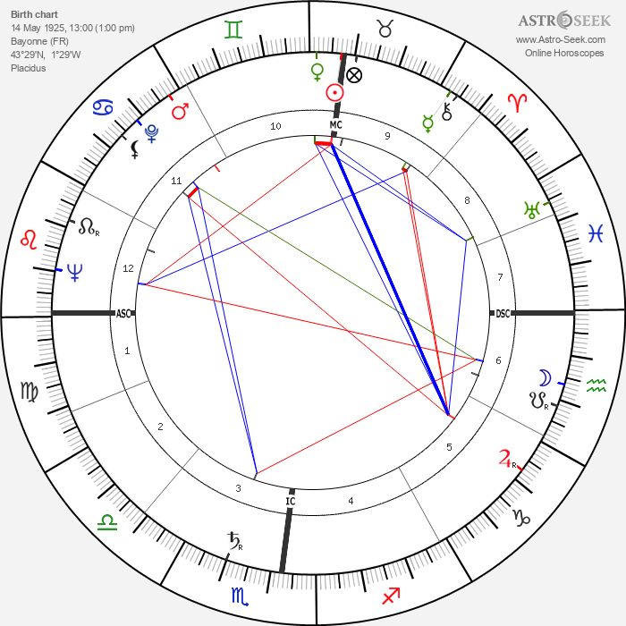 Georges Bellon - Astrology Natal Birth Chart