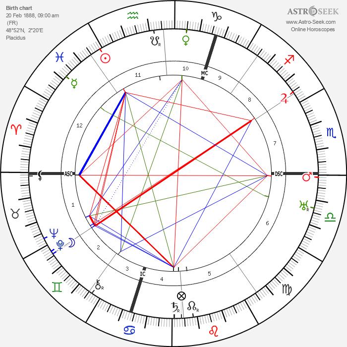 Georges Bernanos - Astrology Natal Birth Chart