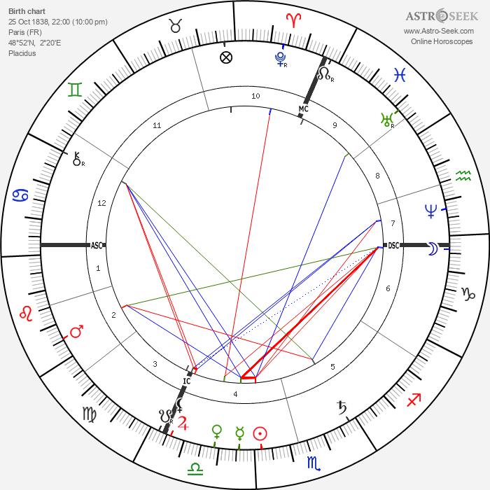 Georges Bizet - Astrology Natal Birth Chart