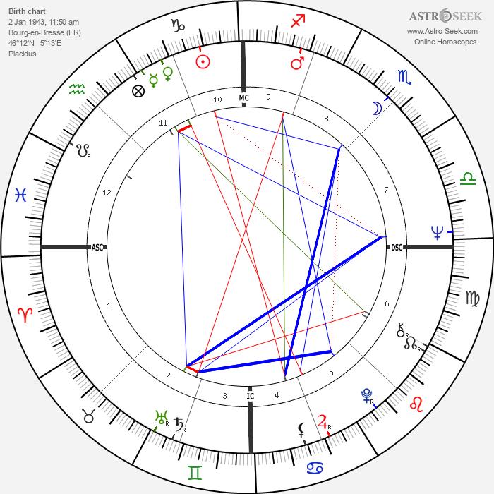 Georges Blanc - Astrology Natal Birth Chart