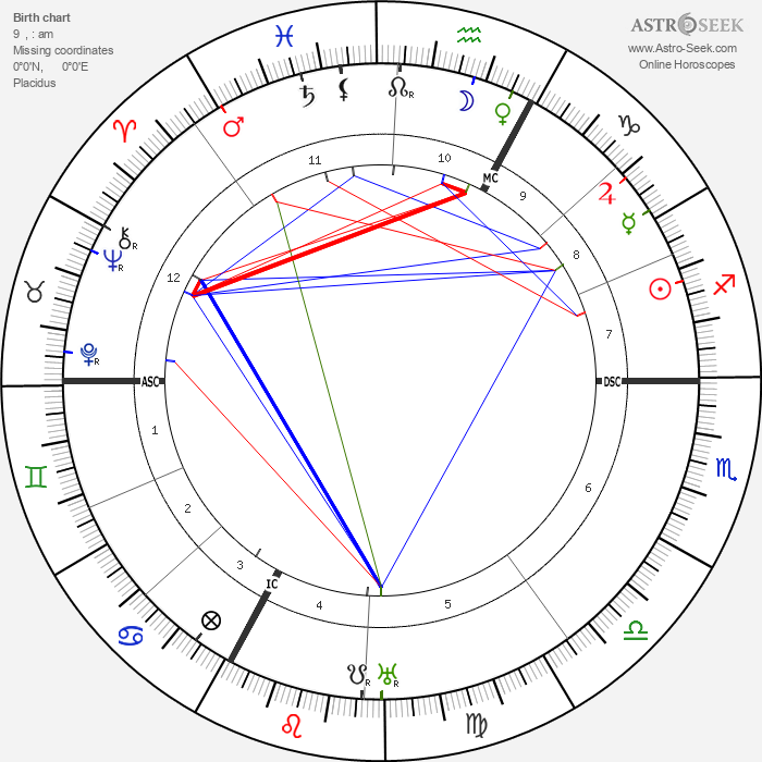 Georges Blanchard - Astrology Natal Birth Chart