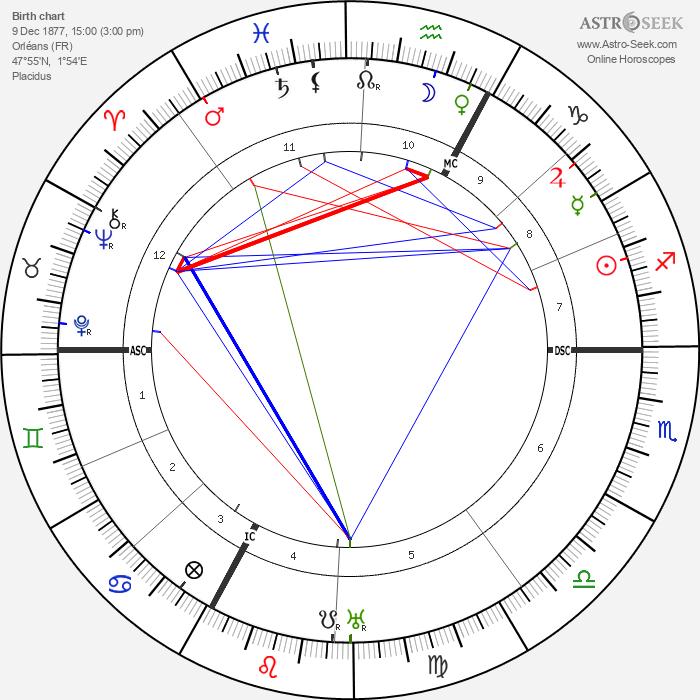 Georges Blanchard - Astrology Natal Birth Chart