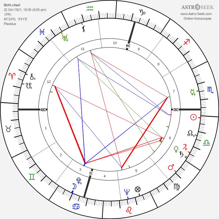 Georges Brassens - Astrology Natal Birth Chart