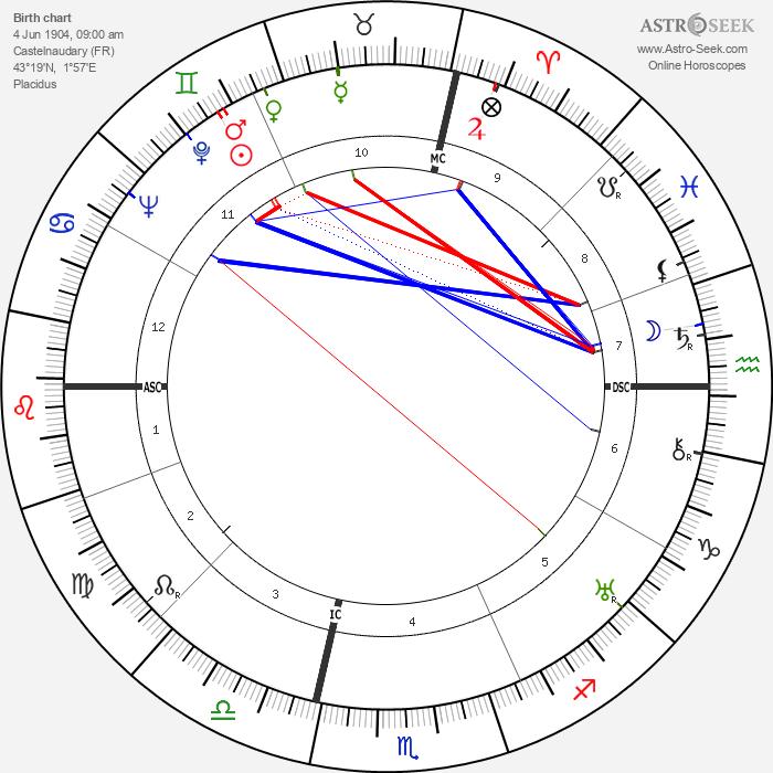 Georges Canguilhem - Astrology Natal Birth Chart