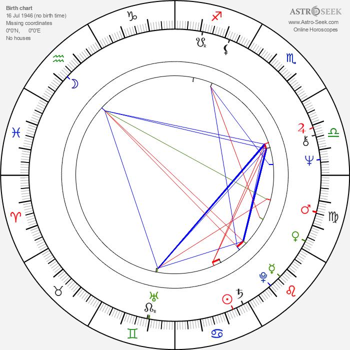 Georges Chamchoum - Astrology Natal Birth Chart