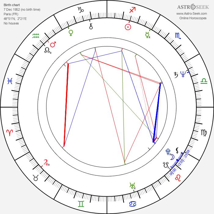 Georges Corraface - Astrology Natal Birth Chart