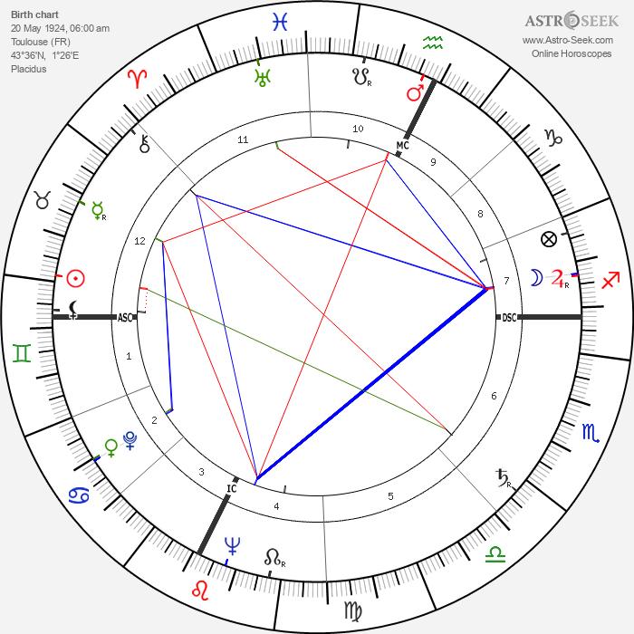 Georges Damitio - Astrology Natal Birth Chart
