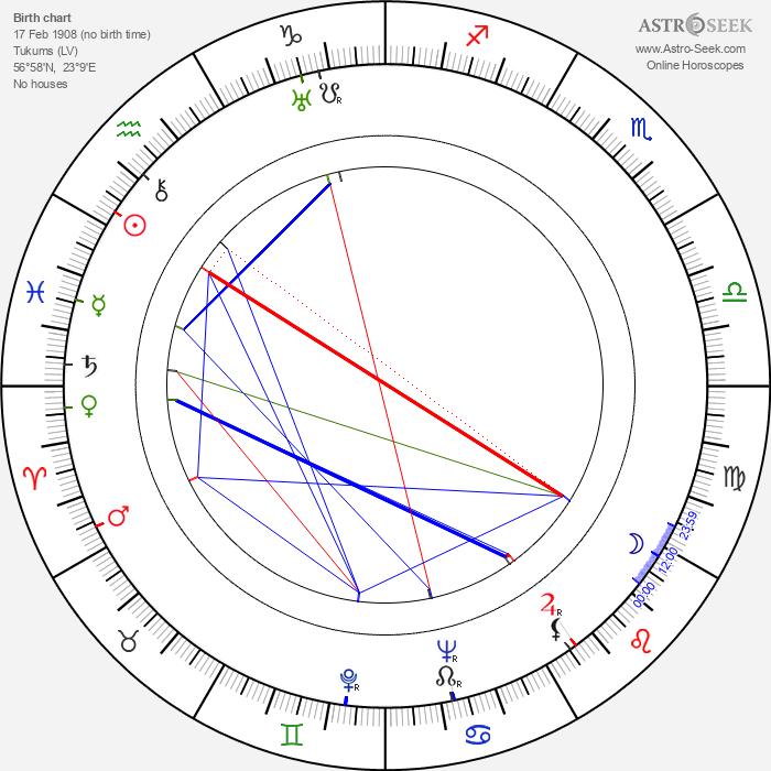 Georges Dancigers - Astrology Natal Birth Chart