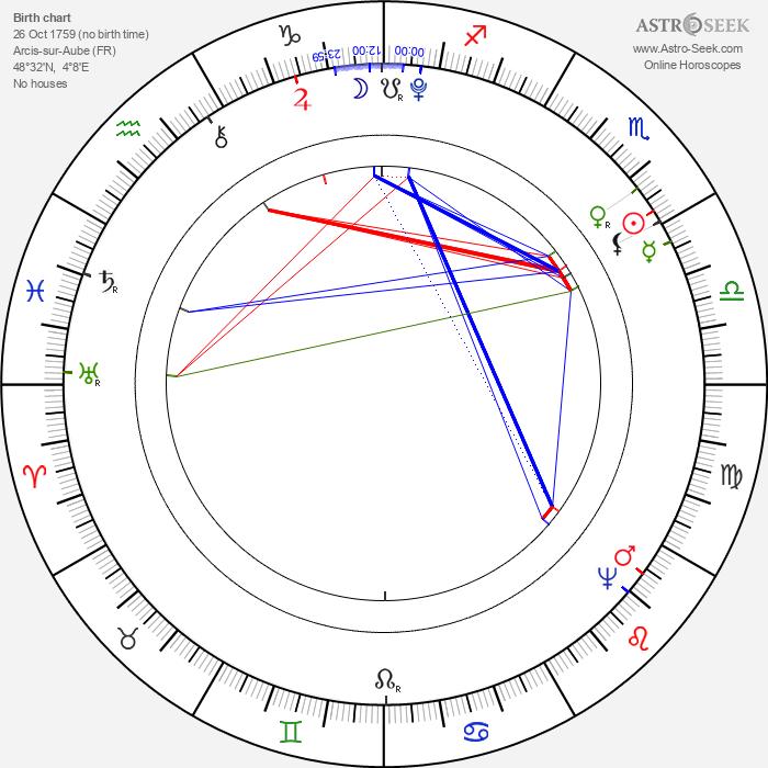 Georges Danton - Astrology Natal Birth Chart
