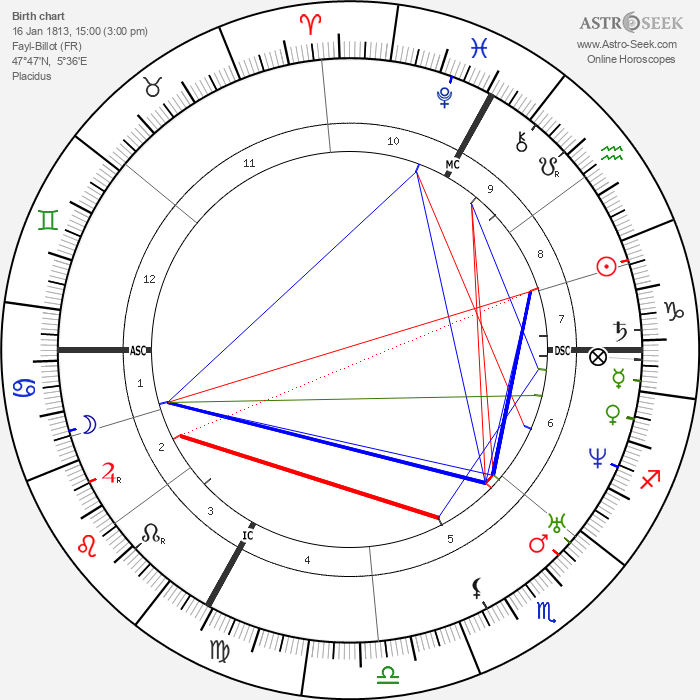 Georges Darboy - Astrology Natal Birth Chart