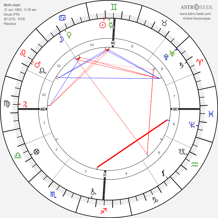 Georges Demenÿ - Astrology Natal Birth Chart