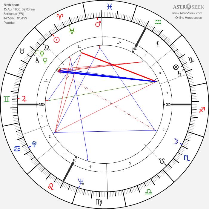 Georges Descrières - Astrology Natal Birth Chart